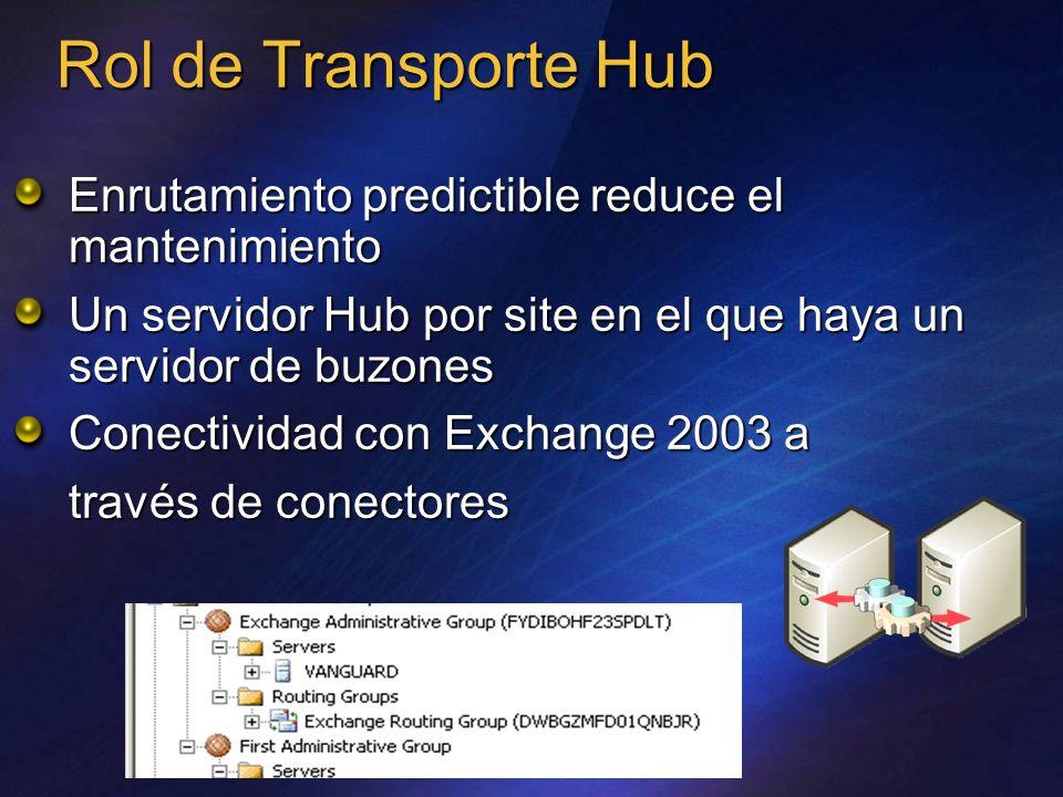 Rol de Transporte Hub Enrutamiento predictible reduce el mantenimiento Un servidor Hub por site en el que haya un servidor de buzones Conectividad con
