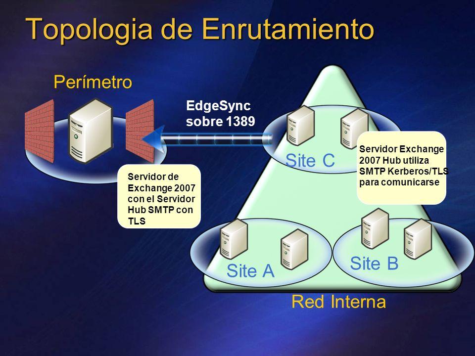 Topologia de Enrutamiento Perímetro Servidor de Exchange 2007 con el Servidor Hub SMTP con TLS Red Interna Site A Site B Site C Servidor Exchange 2007
