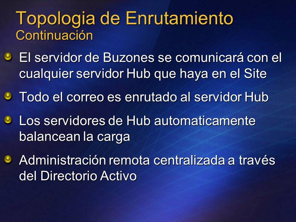 Topologia de Enrutamiento Continuación El servidor de Buzones se comunicará con el cualquier servidor Hub que haya en el Site Todo el correo es enruta