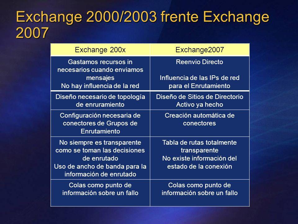 Exchange 2000/2003 frente Exchange 2007 Gastamos recursos in necesarios cuando enviamos mensajes No hay influencia de la red Reenvio Directo Influenci