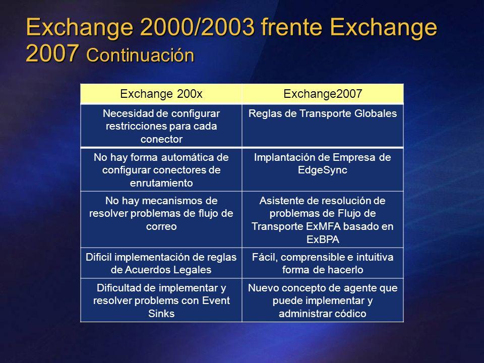 Exchange 2000/2003 frente Exchange 2007 Continuación Necesidad de configurar restricciones para cada conector Reglas de Transporte Globales No hay for