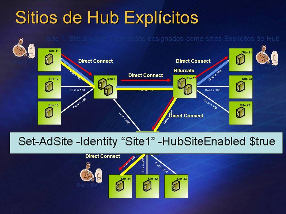 Sitios de Hub Explícitos Direct Connect Bifurcate Originator Recipient #2 Recipient #1 Site 1, Site 2 y Site 3 son todos designados como sitios Explíc