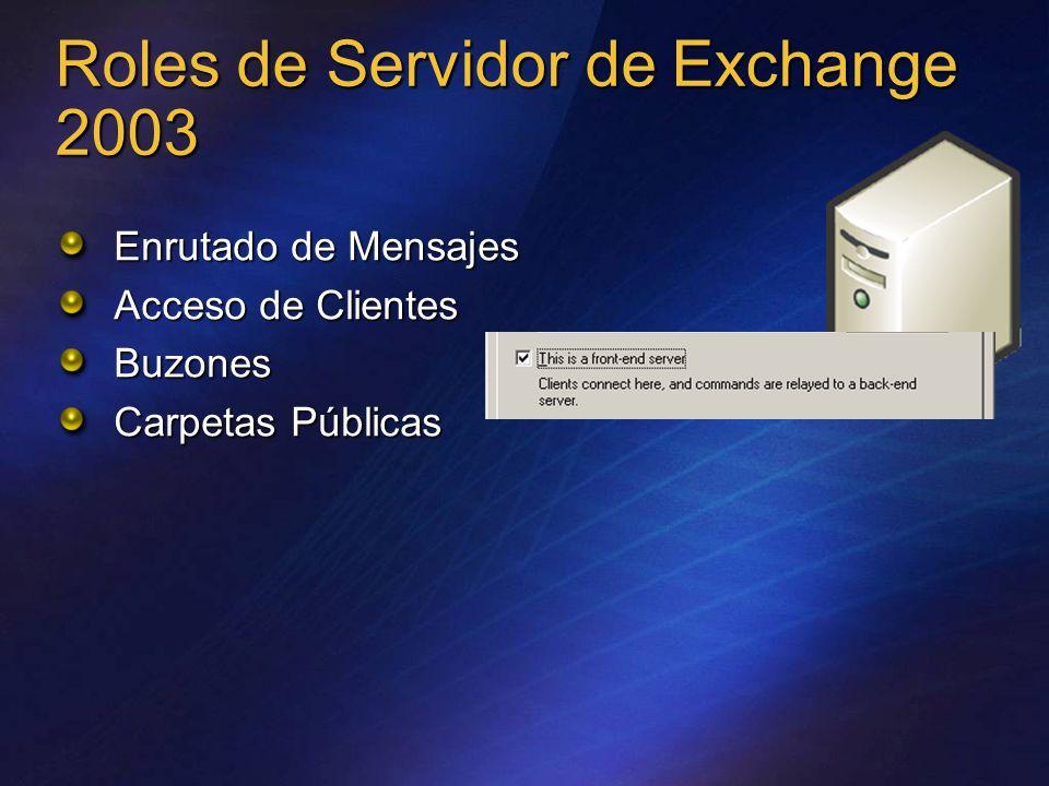 Roles de Servidor de Exchange 2003 Enrutado de Mensajes Acceso de Clientes Buzones Carpetas Públicas