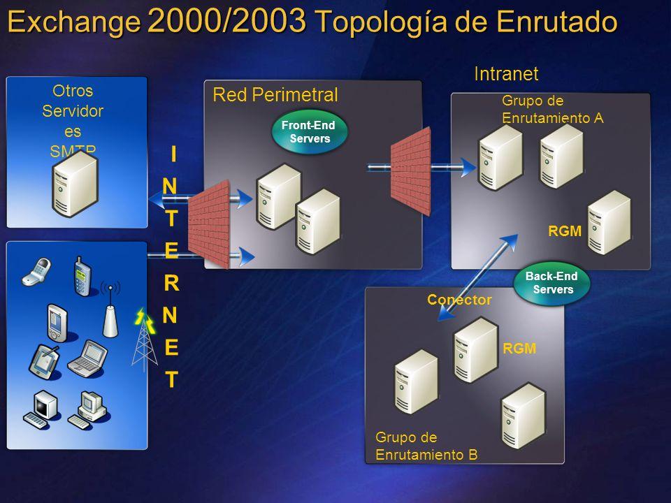 Exchange 2000/2003 Topología de Enrutado Red Perimetral Otros Servidor es SMTP Front-End Servers I N T E R N E T Grupo de Enrutamiento A Grupo de Enru