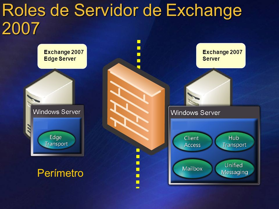 Topología de Empresa en Exchange 2007 Red Interna Otros Servidor es SMTP Hub Transport RoutingPolicy Applications: OWA, Outlook Anywhere Protocols: EAS, POP, IMAP, Outlook Anywhere Programmability: Web services, Web parts Client Access Edge Transport Routing Hygiene PBX or VoIP I N T E R N E T Mailbox Public Folders Voice Messaging Unified Messaging Fax