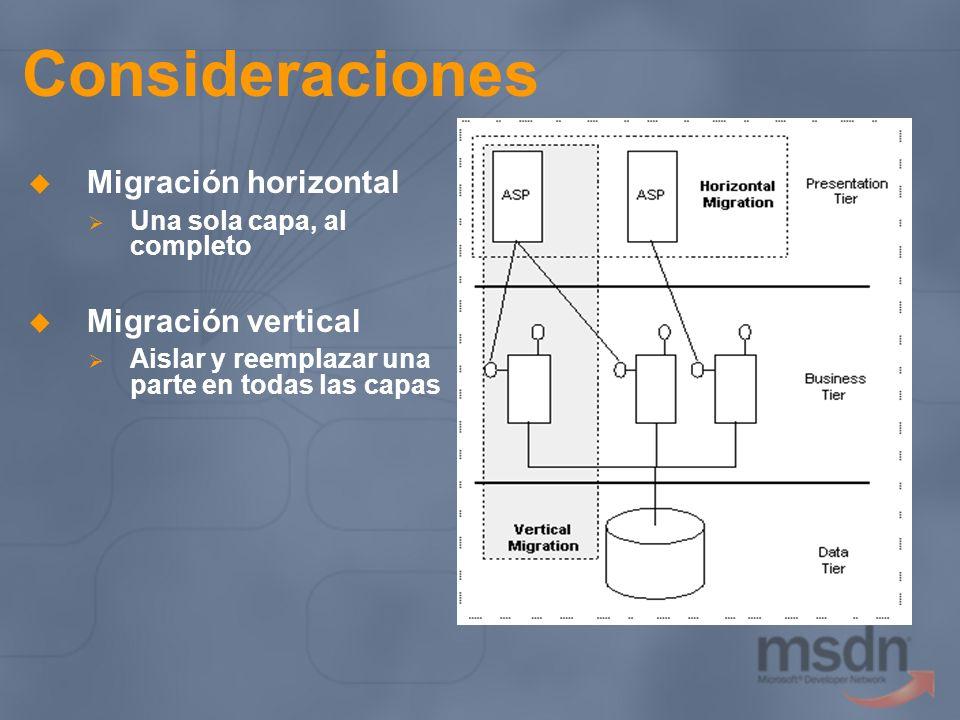 Consideraciones Migración horizontal Una sola capa, al completo Migración vertical Aislar y reemplazar una parte en todas las capas