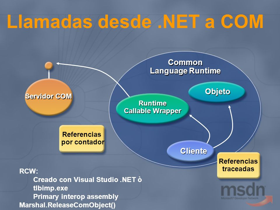 Llamadas desde.NET a COM Common Language Runtime Servidor COM Referencias por contador Referencias traceadas Cliente Runtime Callable Wrapper Objeto RCW: Creado con Visual Studio.NET ò tlbimp.exe Primary interop assembly Marshal.ReleaseComObject()