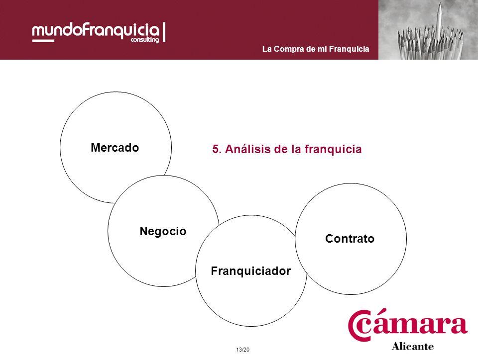 La Compra de mi Franquicia Mercado Negocio Franquiciador Contrato 5. Análisis de la franquicia 13/20