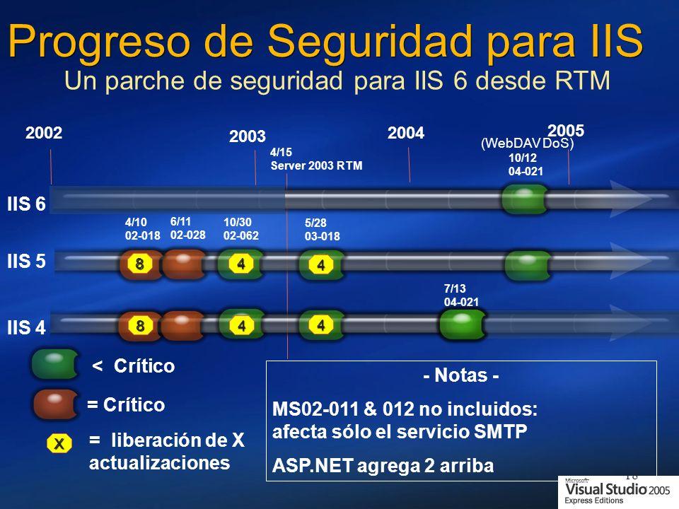 18 Progreso de Seguridad para IIS - Notas - MS02-011 & 012 no incluidos: afecta sólo el servicio SMTP ASP.NET agrega 2 arriba Un parche de seguridad para IIS 6 desde RTM = Crítico = liberación de X actualizaciones X IIS 6 IIS 5 2002 2003 2004 2005 IIS 4 4/15 Server 2003 RTM 4/10 02-018 6/11 02-028 10/30 02-062 5/28 03-018 10/12 04-021 (WebDAV DoS) 7/13 04-021 8 8 4 4 4 4 < Crítico