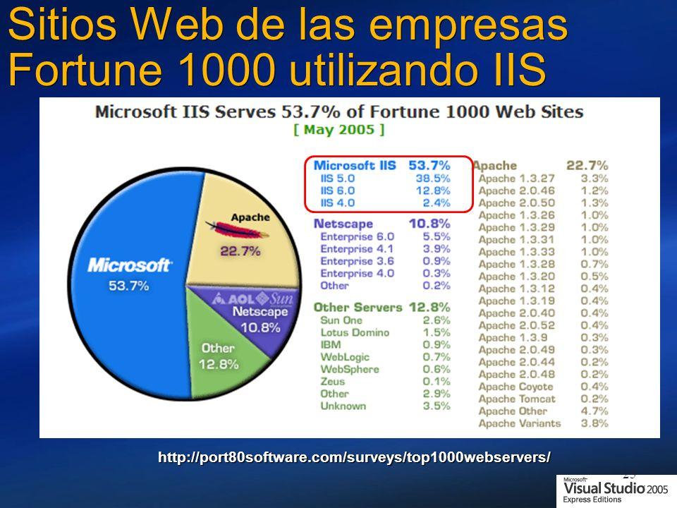 25 Sitios Web de las empresas Fortune 1000 utilizando IIS http://port80software.com/surveys/top1000webservers/