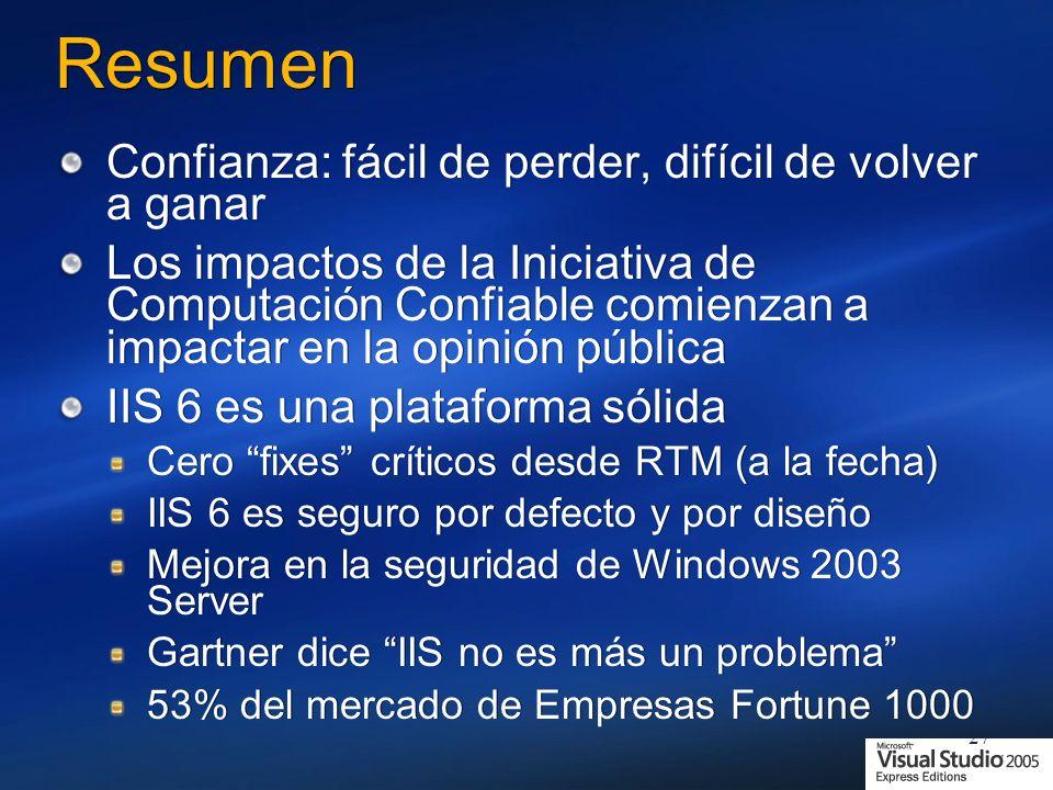27 Resumen Confianza: fácil de perder, difícil de volver a ganar Los impactos de la Iniciativa de Computación Confiable comienzan a impactar en la opinión pública IIS 6 es una plataforma sólida Cero fixes críticos desde RTM (a la fecha) IIS 6 es seguro por defecto y por diseño Mejora en la seguridad de Windows 2003 Server Gartner dice IIS no es más un problema 53% del mercado de Empresas Fortune 1000 Confianza: fácil de perder, difícil de volver a ganar Los impactos de la Iniciativa de Computación Confiable comienzan a impactar en la opinión pública IIS 6 es una plataforma sólida Cero fixes críticos desde RTM (a la fecha) IIS 6 es seguro por defecto y por diseño Mejora en la seguridad de Windows 2003 Server Gartner dice IIS no es más un problema 53% del mercado de Empresas Fortune 1000