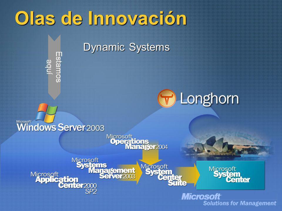 Olas de Innovación Estamos aquí Dynamic Systems