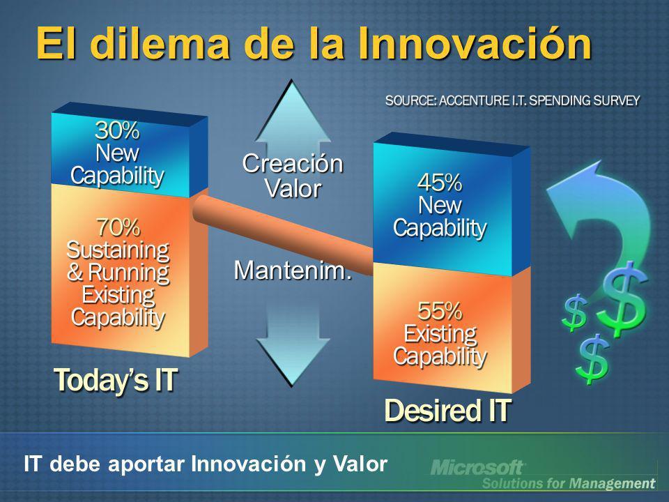 El dilema de la Innovación CreaciónValor Mantenim. IT debe aportar Innovación y Valor