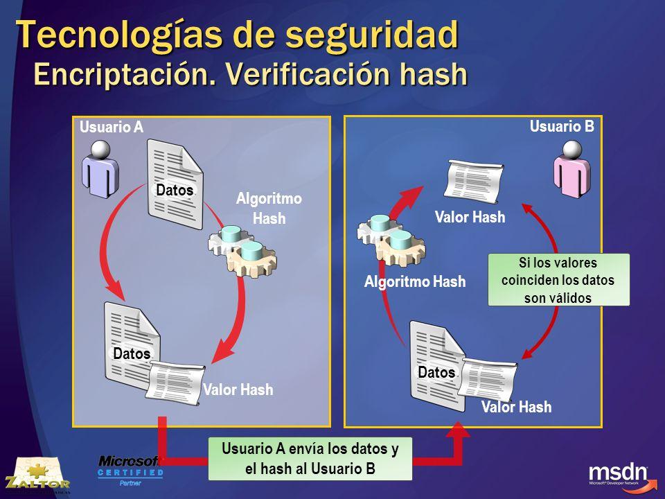 Tecnologías de seguridad Encriptación. Verificación hash Usuario A Usuario B Datos Valor Hash Algoritmo Hash Datos Valor Hash Algoritmo Hash Si los va