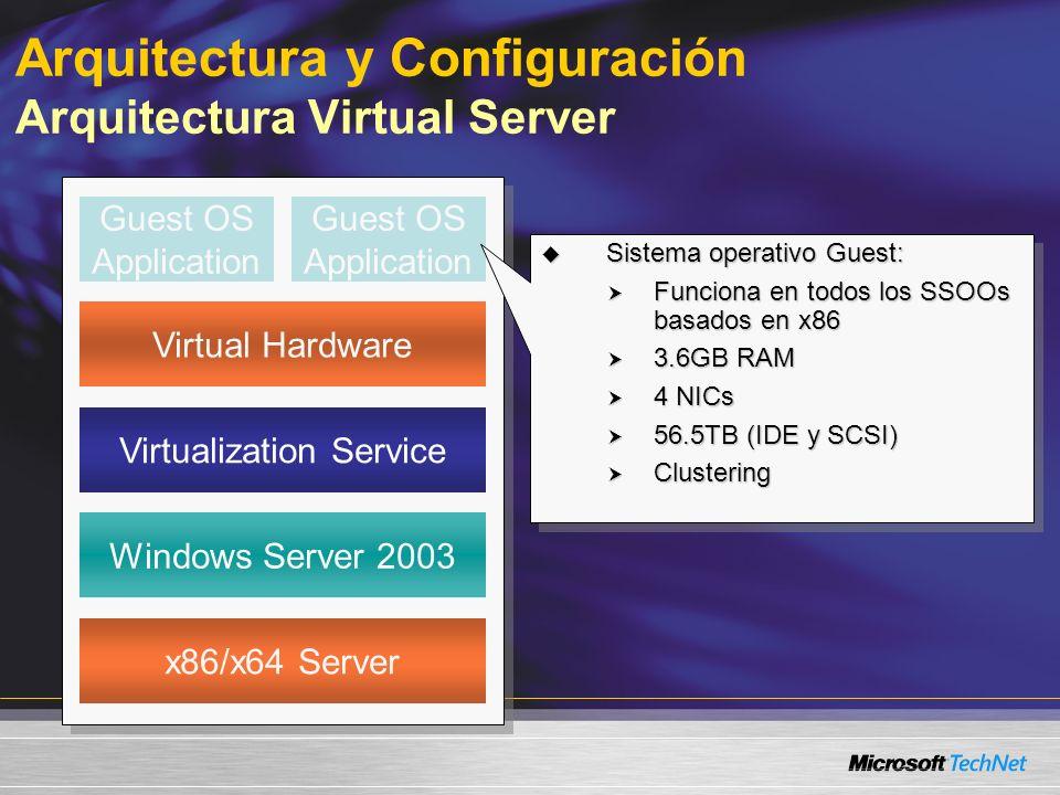 Arquitectura y Configuración Arquitectura Virtual Server x86/x64 Server Windows Server 2003 Virtualization Service Guest OS Application Virtual Hardware Sistema operativo Guest: Sistema operativo Guest: Funciona en todos los SSOOs basados en x86 Funciona en todos los SSOOs basados en x86 3.6GB RAM 3.6GB RAM 4 NICs 4 NICs 56.5TB (IDE y SCSI) 56.5TB (IDE y SCSI) Clustering Clustering Sistema operativo Guest: Sistema operativo Guest: Funciona en todos los SSOOs basados en x86 Funciona en todos los SSOOs basados en x86 3.6GB RAM 3.6GB RAM 4 NICs 4 NICs 56.5TB (IDE y SCSI) 56.5TB (IDE y SCSI) Clustering Clustering