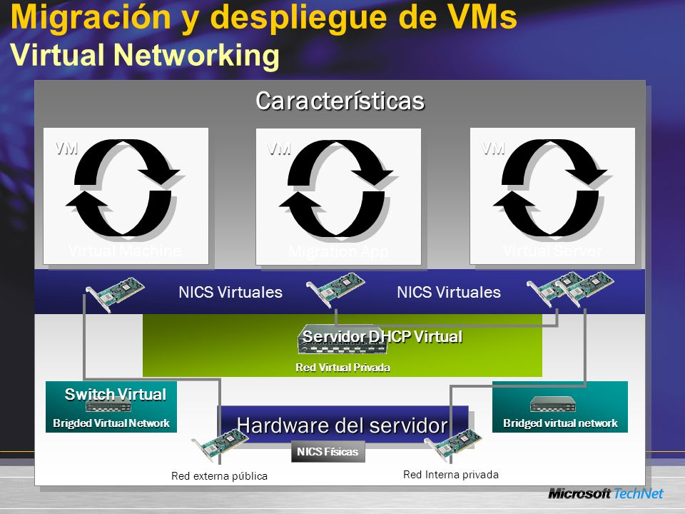 CaracterísticasCaracterísticas Migración y despliegue de VMs Virtual Networking Red externa pública NICS Virtuales Hardware del servidor NICS Físicas Brigded Virtual Network Switch Virtual Switch Virtual Red Virtual Privada Servidor DHCP Virtual Migration App VM Virtual Server VM Virtual Machine VM Red Interna privada Bridged virtual network