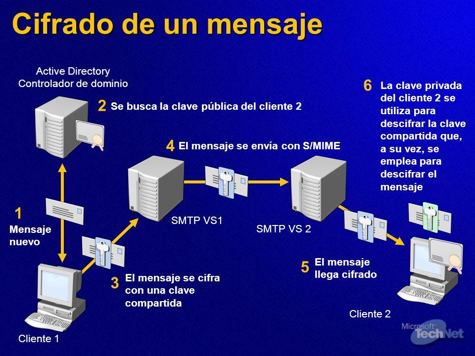 Cifrado de un mensaje Active Directory Controlador de dominio Cliente 1 Cliente 2 SMTP VS1 SMTP VS 2 Se busca la clave pública del cliente 2 El mensaj