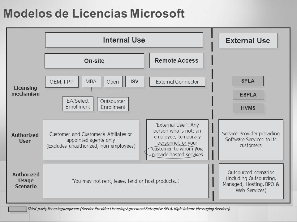 Modelos de Licencias Microsoft Internal Use Remote Access External Use MBA EA/Select Enrollment OEM, FPP Customer and Customers Affiliates or appointe