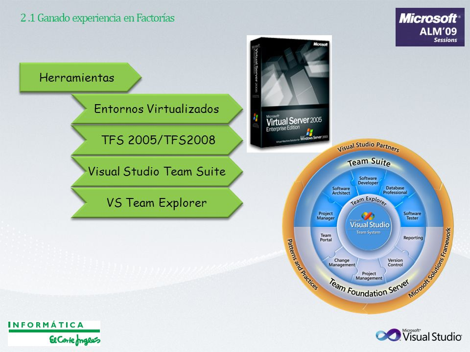 Herramientas TFS 2005/TFS2008 Entornos Virtualizados Visual Studio Team Suite VS Team Explorer 2.1 Ganado experiencia en Factorías