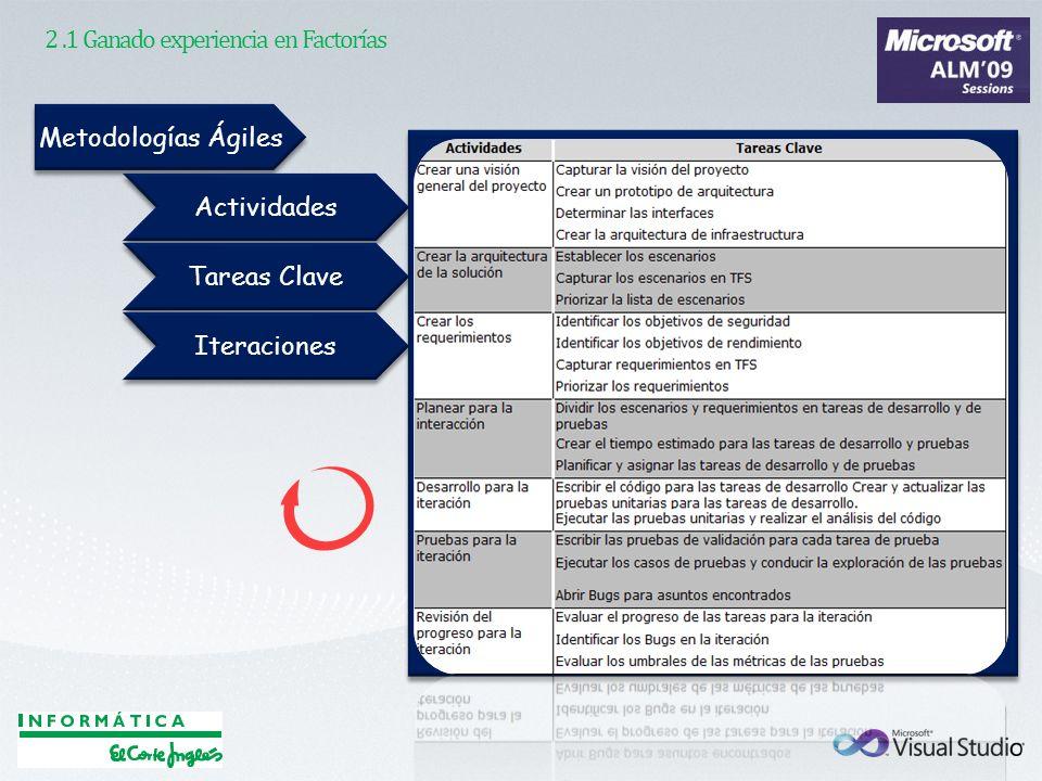 2.1 Ganado experiencia en Factorías Metodologías Ágiles Actividades Tareas Clave Iteraciones
