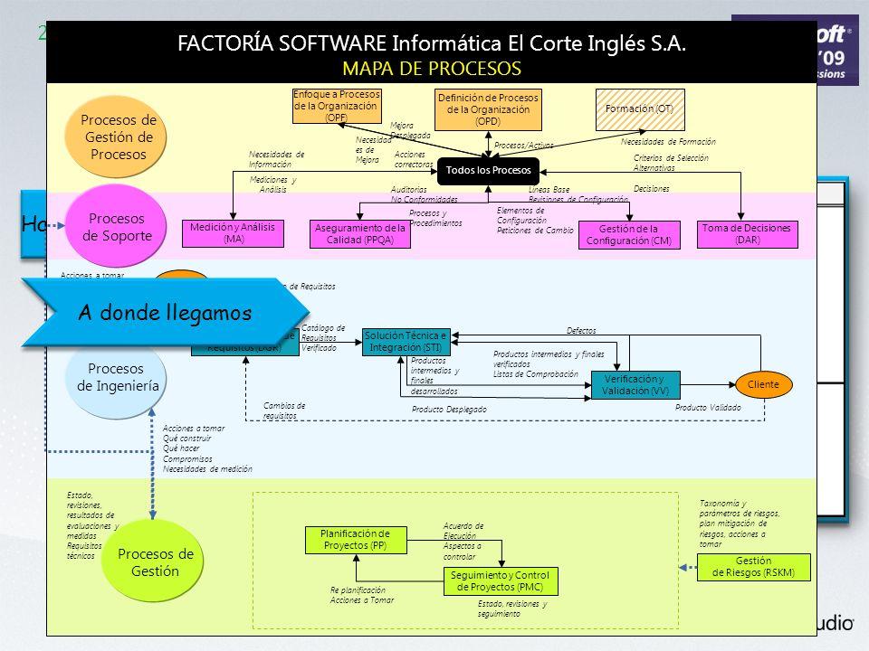 2.2 El Camino a CMMI Hacia donde vamos Solución Técnica e Integración (STI) Verificación y Validación (VV) Planificación de Proyectos (PP) Seguimiento