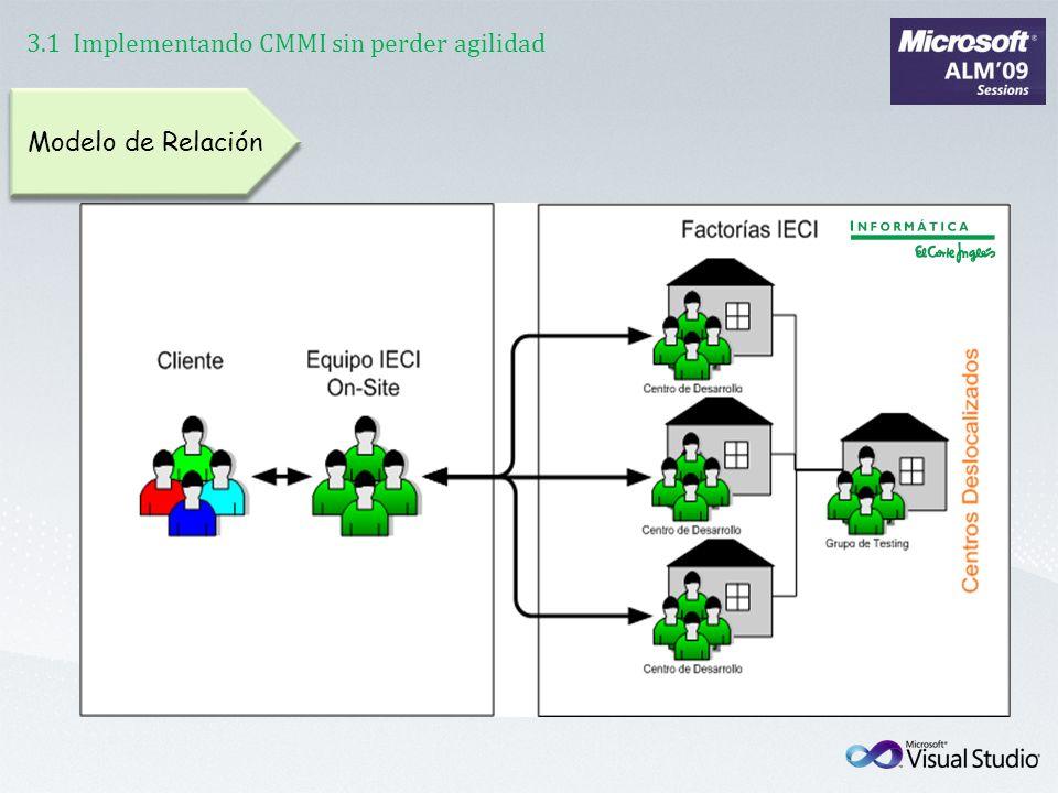 3.1 Implementando CMMI sin perder agilidad Modelo de Relación