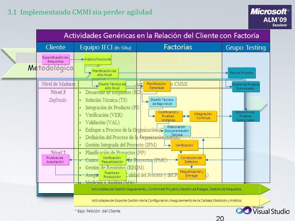 3.1 Implementando CMMI sin perder agilidad 20 Modelo Metodológico Planificación y Construcción del Sistema Descripción de Actividades Especificación d