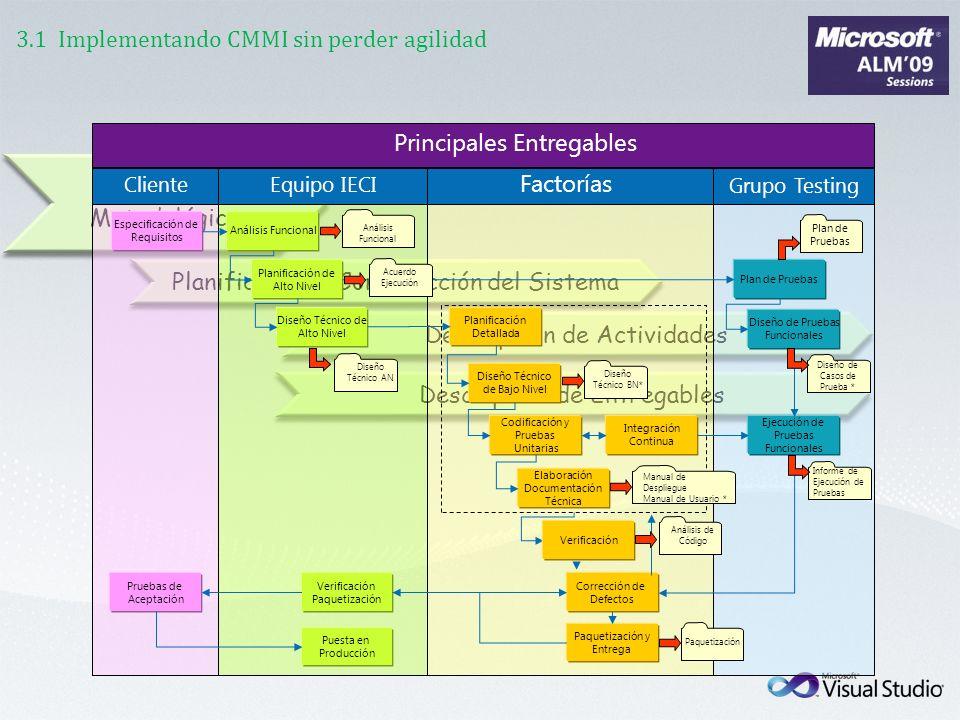 Planificación y Construcción del Sistema Descripción de Actividades Descripción de Entregables Modelo Metodológico 3.1 Implementando CMMI sin perder a