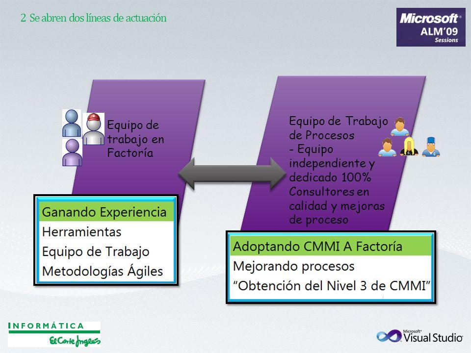 2 Se abren dos líneas de actuación Equipo de trabajo en Factoría Equipo de Trabajo de Procesos - Equipo independiente y dedicado 100% Consultores en c