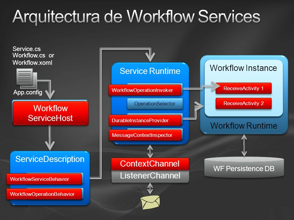 Workflow Runtime ServiceHost ServiceDescription ServiceBehavior OperationBehavior Workflow.cs or Workflow.xoml App.config Service Runtime OperationInvoker OperationSelector InstanceProvider MessageInspector ListenerChannel Service Instance Operation 1 Operation 2 Workflow ServiceHost Workflow ServiceHost WorkflowServiceBehavior WorkflowOperationBehavior WorkflowOperationInvoker DurableInstanceProvider MessageContextInspector ContextChannel Workflow Instance ReceiveActivity 1 ReceiveActivity 2 WF Persistence DB Service.cs