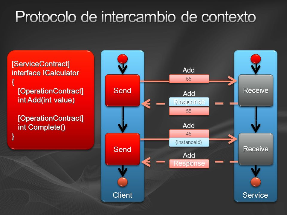 ServiceService ReceiveReceive ReceiveReceive ClientClient SendSend SendSend [ServiceContract] interface ICalculator { [OperationContract] [OperationContract] int Add(int value) int Add(int value) [OperationContract] [OperationContract] int Complete() int Complete()}[ServiceContract] interface ICalculator { [OperationContract] [OperationContract] int Add(int value) int Add(int value) [OperationContract] [OperationContract] int Complete() int Complete()} 55 {instanceId} Add 55 Add Response Add 45 {instanceId} 100 Add Response