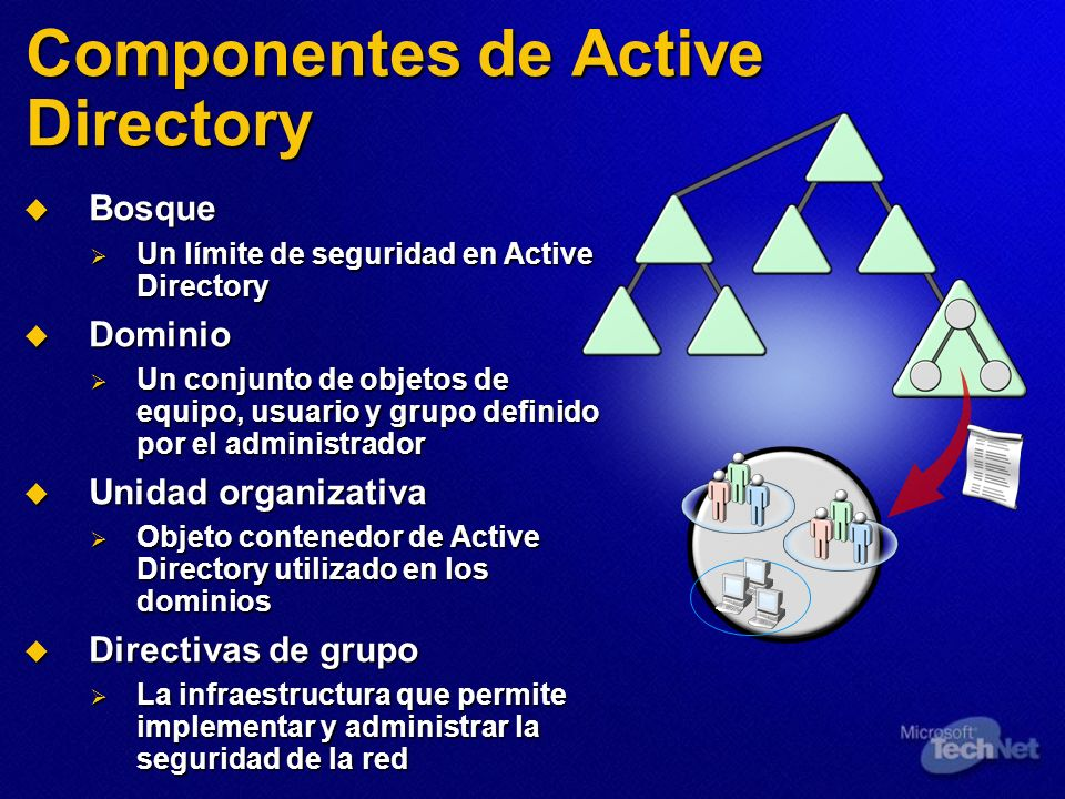 Componentes de Active Directory Bosque Bosque Un límite de seguridad en Active Directory Un límite de seguridad en Active Directory Dominio Dominio Un
