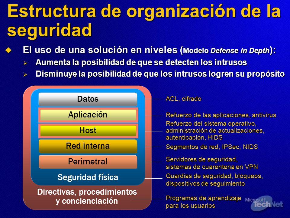 Estructura de organización de la seguridad El uso de una solución en niveles ( Modelo Defense in Depth ): El uso de una solución en niveles ( Modelo D