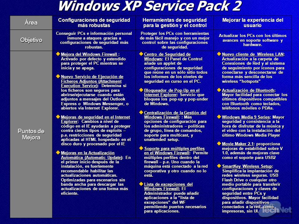 Windows XP Service Pack 2 Área Configuraciones de seguridad más robustas Herramientas de seguridad para la gestión y el control Mejorar la experiencia