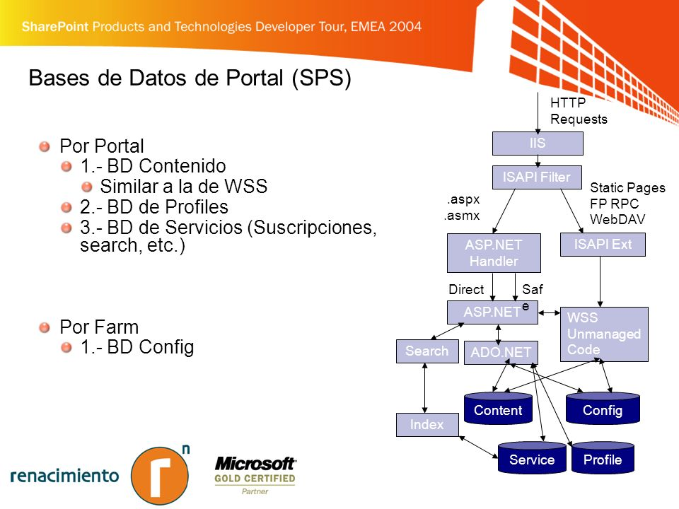 Bases de Datos de Portal (SPS) Por Portal 1.- BD Contenido Similar a la de WSS 2.- BD de Profiles 3.- BD de Servicios (Suscripciones, search, etc.) Por Farm 1.- BD Config IIS ASP.NET Handler ISAPI Filter Config Static Pages FP RPC WebDAV.aspx.asmx HTTP Requests ASP.NET Content WSS Unmanaged Code DirectSaf e ISAPI Ext ADO.NET ServiceProfile Search Index