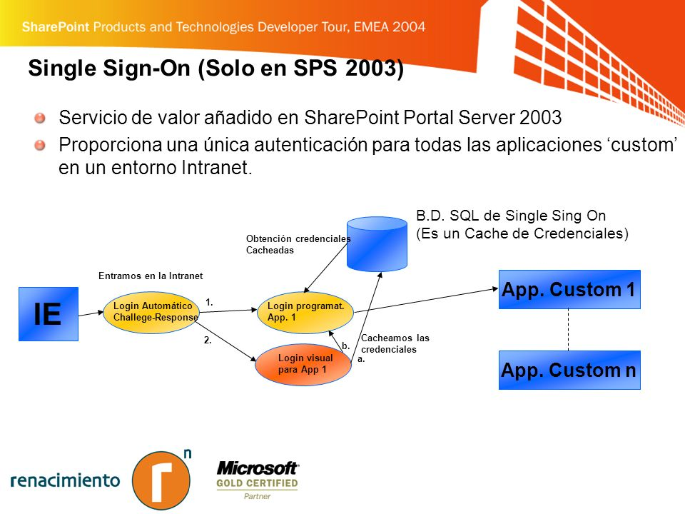 Single Sign-On (Solo en SPS 2003) Servicio de valor añadido en SharePoint Portal Server 2003 Proporciona una única autenticación para todas las aplicaciones custom en un entorno Intranet.