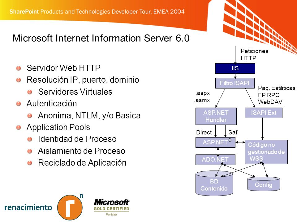 Microsoft Internet Information Server 6.0 Servidor Web HTTP Resolución IP, puerto, dominio Servidores Virtuales Autenticación Anonima, NTLM, y/o Basica Application Pools Identidad de Proceso Aislamiento de Proceso Reciclado de Aplicación IIS ASP.NET Handler Filtro ISAPI Config Pag.
