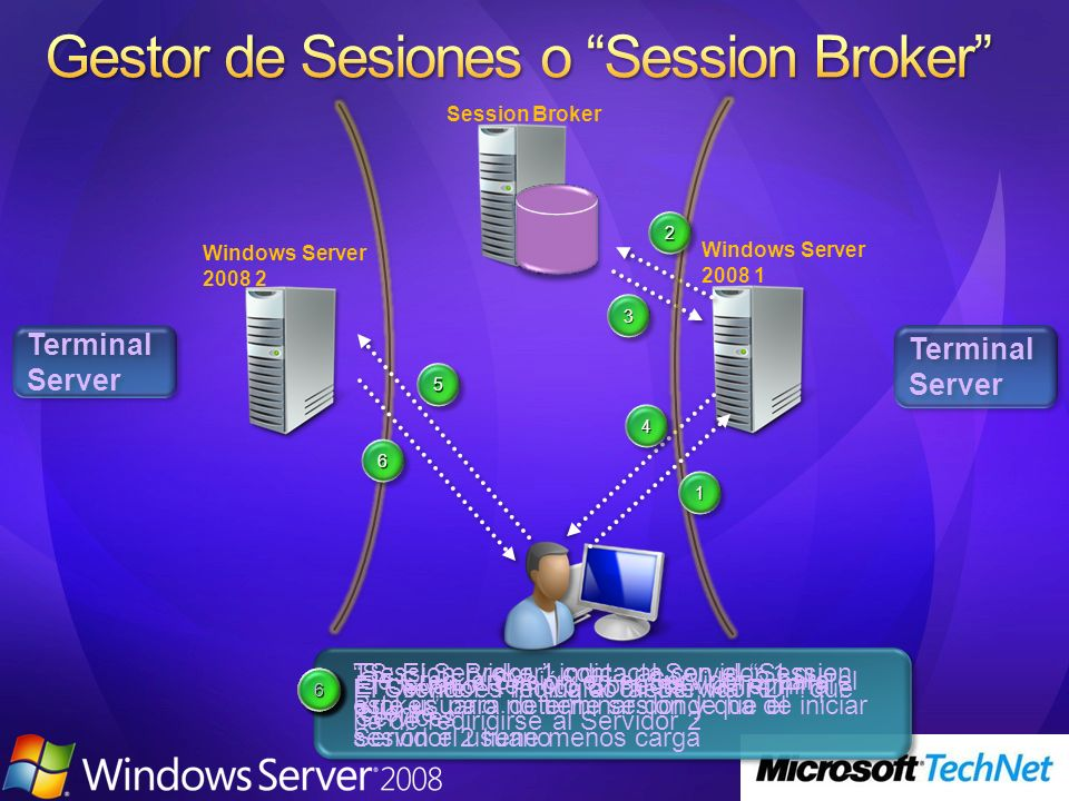 Terminal Server Windows Server 2008 1 Windows Server 2008 2 11 22 33 44 55 66 112233445566 El Usuario Remoto Conecta via Terminal Services TS: El Serv