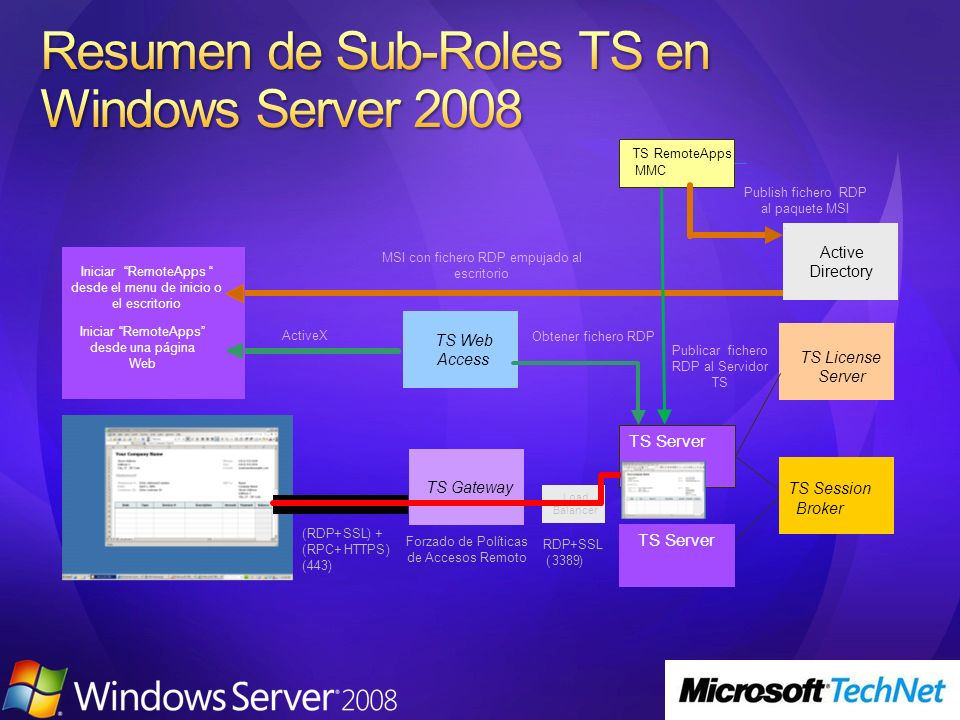 TS Server TS Session Broker TS License ServerTS Web Access Load Balancer TS Server TS RemoteApps MMC Publish fichero RDP al paquete MSI Active Directo