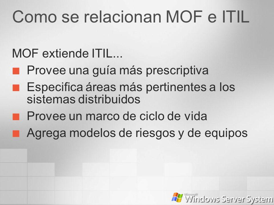 Como se relacionan MOF e ITIL MOF extiende ITIL... Provee una guía más prescriptiva Especifica áreas más pertinentes a los sistemas distribuidos Prove