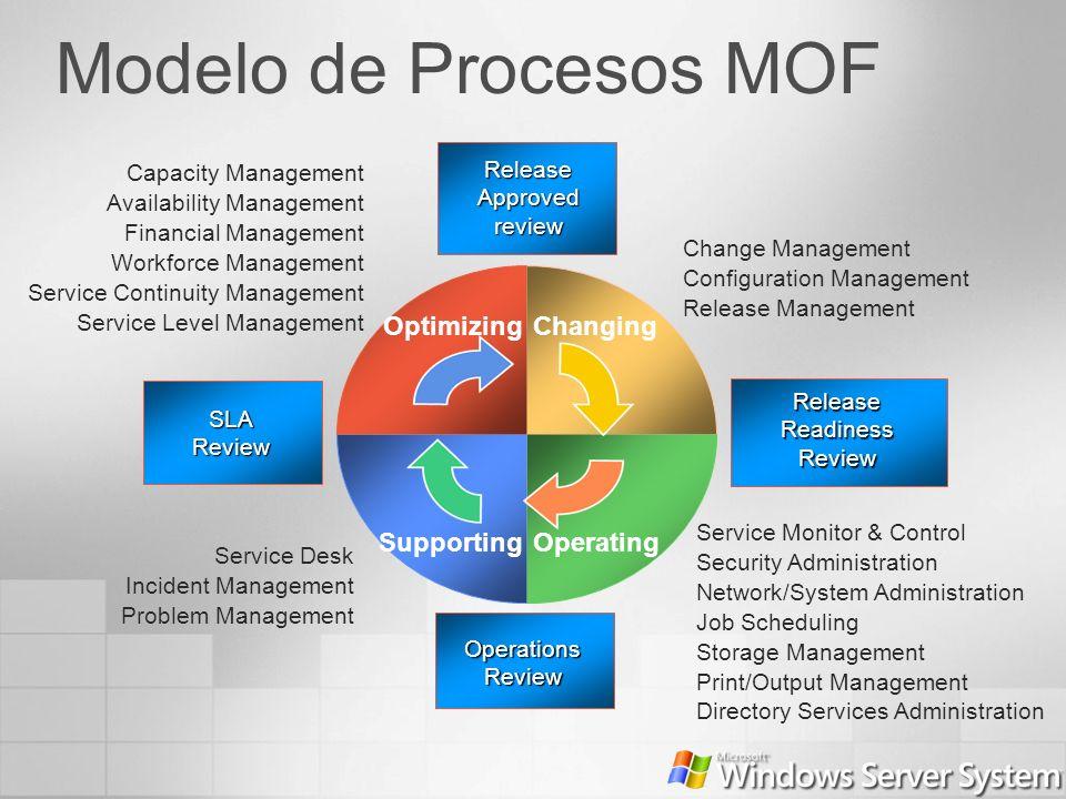 Modelo de Procesos MOF Capacity Management Availability Management Financial Management Workforce Management Service Continuity Management Service Lev