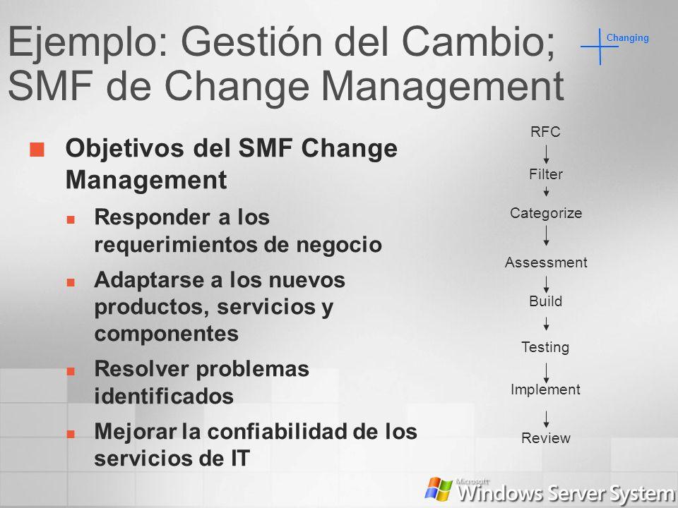 Ejemplo: Gestión del Cambio; SMF de Change Management Objetivos del SMF Change Management Responder a los requerimientos de negocio Adaptarse a los nu