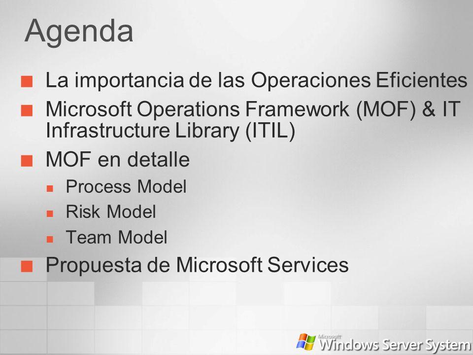 Agenda La importancia de las Operaciones Eficientes Microsoft Operations Framework (MOF) & IT Infrastructure Library (ITIL) MOF en detalle Process Mod