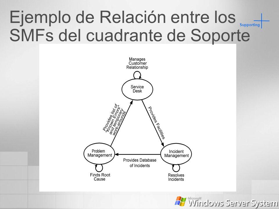 Supporting Ejemplo de Relación entre los SMFs del cuadrante de Soporte