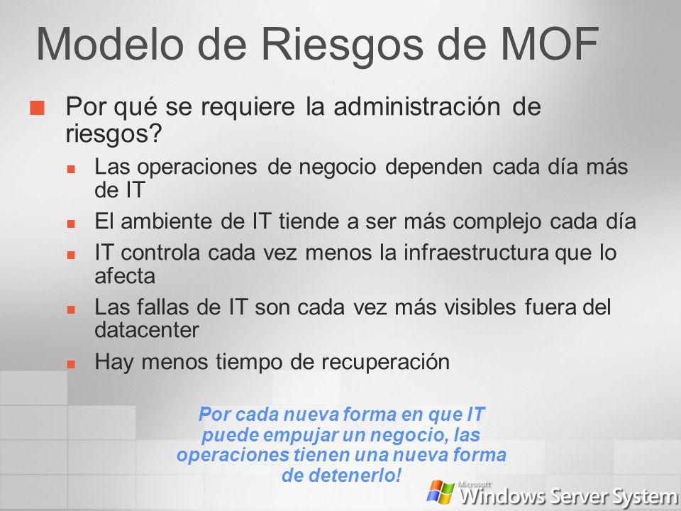 Modelo de Riesgos de MOF Por qué se requiere la administración de riesgos? Las operaciones de negocio dependen cada día más de IT El ambiente de IT ti