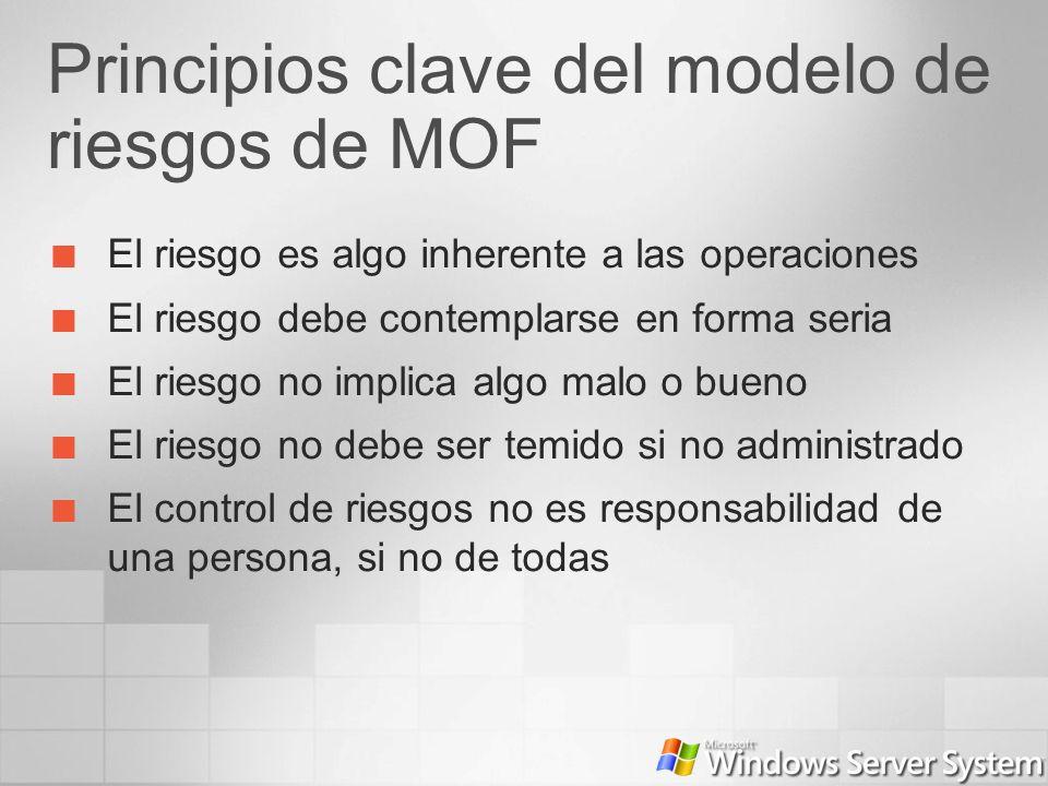 Principios clave del modelo de riesgos de MOF El riesgo es algo inherente a las operaciones El riesgo debe contemplarse en forma seria El riesgo no im