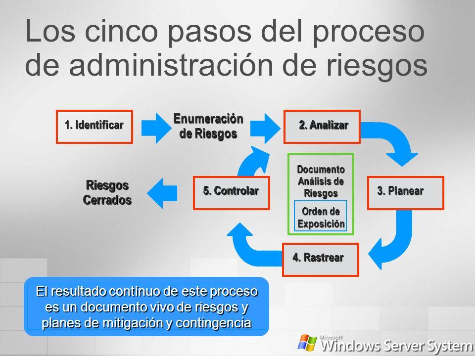 El resultado contínuo de este proceso es un documento vivo de riesgos y planes de mitigación y contingencia RiesgosCerrados Documento Análisis de Ries