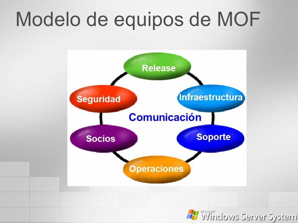 Modelo de equipos de MOF Release Infraestructura Soporte Operaciones Socios Seguridad Comunicación
