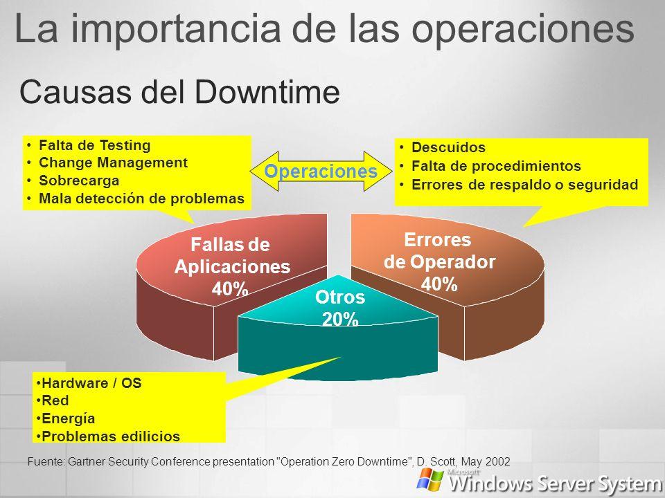 Causas del Downtime Fuente: Gartner Security Conference presentation