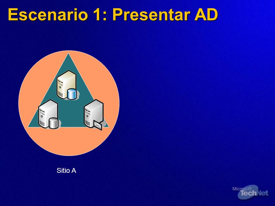 Escenario 1: Presentar AD Sitio A